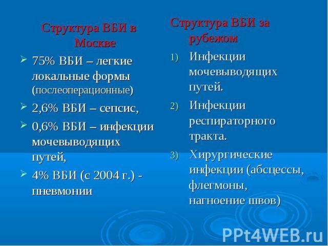 Структура ВБИ в Москве 75% ВБИ – легкие локальные формы (послеоперационные) 2,6% ВБИ – сепсис, 0,6% ВБИ – инфекции мочевыводящих путей, 4% ВБИ (с 2004 г.) - пневмонии Структура ВБИ за рубежом Инфекции мочевыводящих путей. Инфекции респираторного тра…