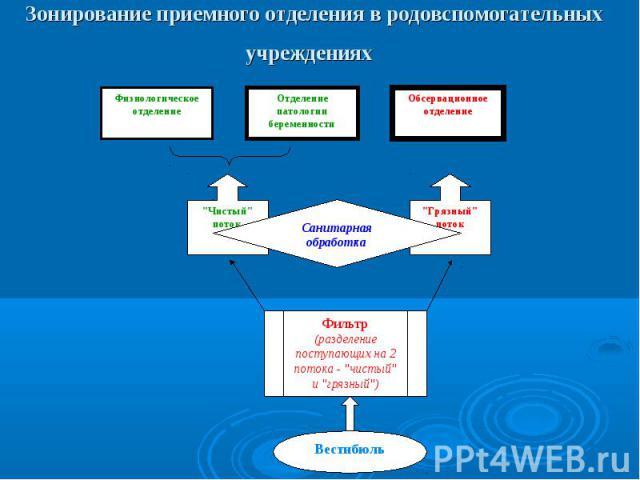 Физиологическое отделение Отделение патологии беременности Обсервационное отделение \