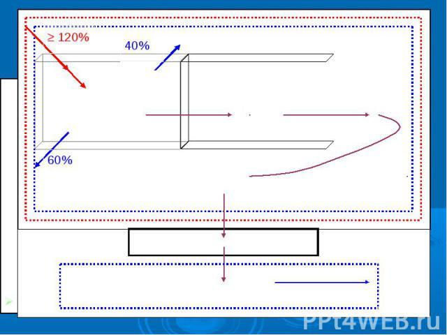 Другие помещения оперблока Коридор (холл), прилегающий к оперблоку Операционная Предоперационная Шлюз с подпором воздуха 60% 40% 120% Верхняя зона Нижняя зона 20%