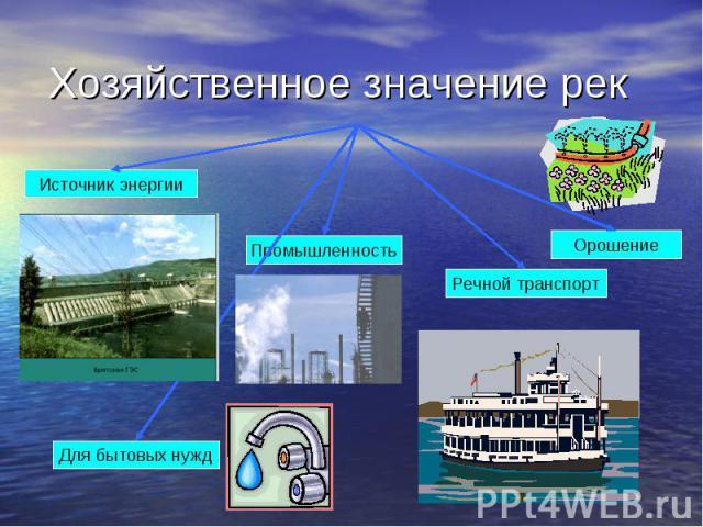 Хозяйственное значение рек Источник энергии Для бытовых нужд Промышленность Речной транспорт Орошение