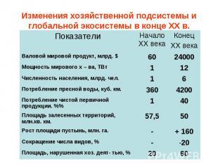 60 20 Площадь, нарушенная хоз. деят- тью, % 20 - Сокращение числа видов, % + 160