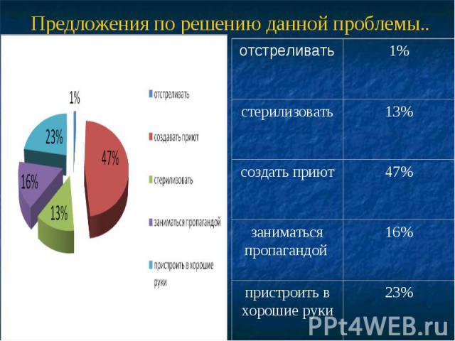Предложения по решению данной проблемы.. отстреливать 1% стерилизовать 13% создать приют 47% заниматься пропагандой 16% пристроить в хорошие руки 23%