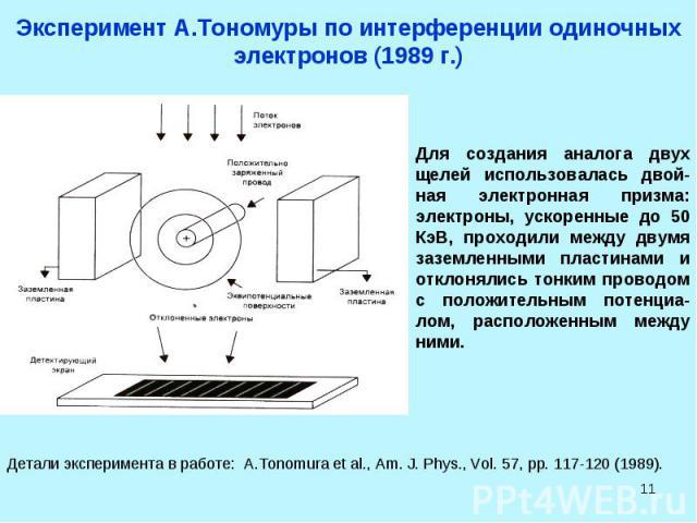 * Эксперимент А.Тономуры по интерференции одиночных электронов (1989 г.) Для создания аналога двух щелей использовалась двой-ная электронная призма: электроны, ускоренные до 50 КэВ, проходили между двумя заземленными пластинами и отклонялись тонким …