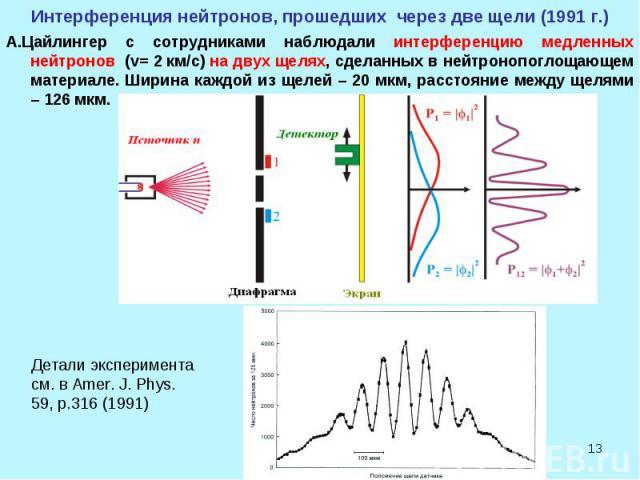 * Интерференция нейтронов, прошедших через две щели (1991 г.) А.Цайлингер с сотрудниками наблюдали интерференцию медленных нейтронов (v= 2 км/с) на двух щелях, сделанных в нейтронопоглощающем материале. Ширина каждой из щелей – 20 мкм, расстояние ме…
