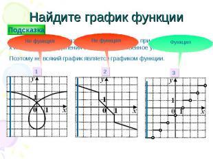 Найдите график функции Числовой функцией называется соответствие, при котором ка