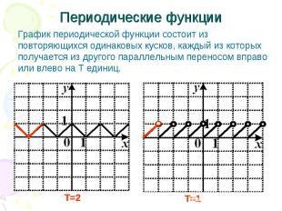Периодические функции График периодической функции состоит из повторяющихся один