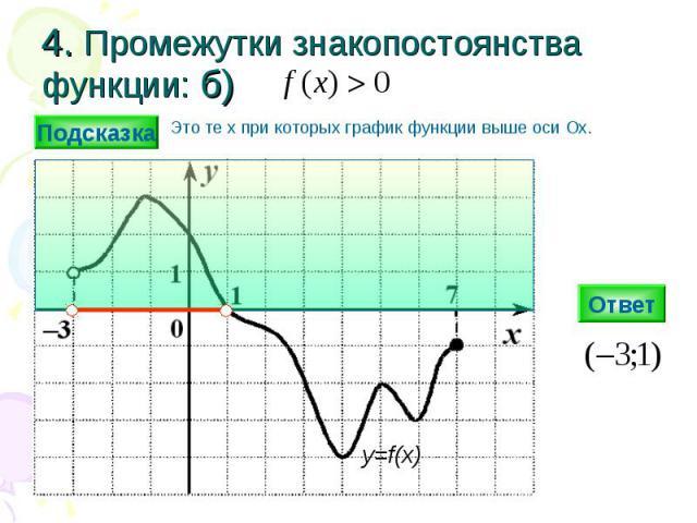 4. Промежутки знакопостоянства функции: б) Ответ y=f(x) Подсказка Это те х при которых график функции выше оси Ох.