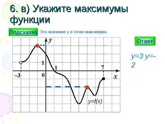 6. в) Укажите максимумы функции Ответ y=3 y=-2 y=f(x) Подсказка Это значение y в точке максимума.