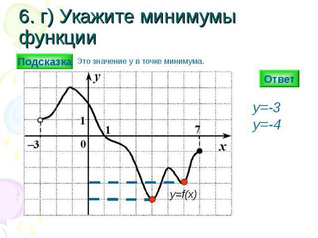 6. г) Укажите минимумы функции Ответ y=-3 y=-4 y=f(x) Подсказка Это значение y в точке минимума.