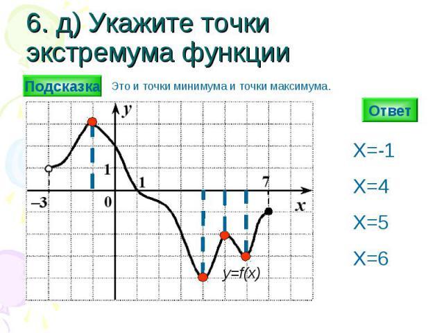 6. д) Укажите точки экстремума функции Ответ y=f(x) X=-1 Х=4 Х=5 Х=6 Подсказка Это и точки минимума и точки максимума.