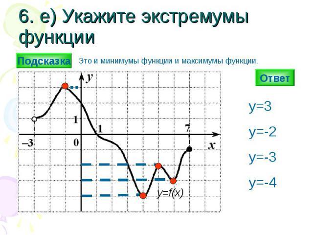 6. е) Укажите экстремумы функции Ответ y=f(x) y=3y=-2y=-3y=-4 Подсказка Это и минимумы функции и максимумы функции.