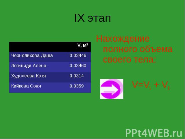 IX этап V, м3 Чернолихова Даша 0.03446 Логиниди Алена 0.03460 Худолеева Катя 0.0314 Кийкова Соня 0.0359 Нахождение полного объема своего тела: V=V1 + V2