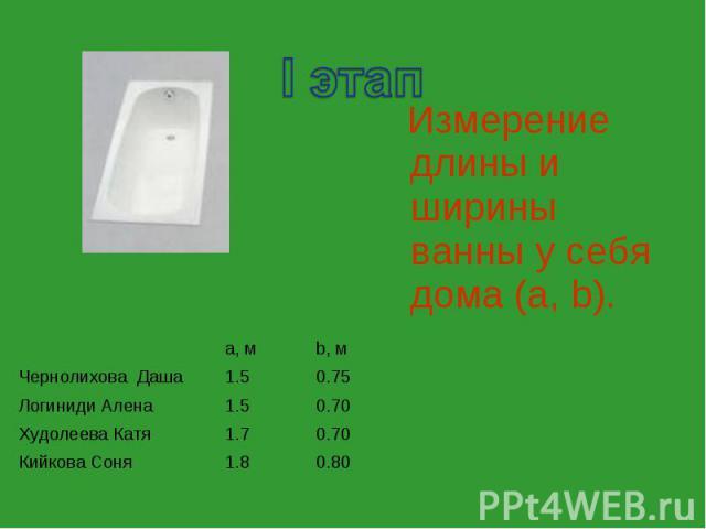 a, м b, м Чернолихова Даша 1.5 0.75 Логиниди Алена 1.5 0.70 Худолеева Катя 1.7 0.70 Кийкова Соня 1.8 0.80 Измерение длины и ширины ванны у себя дома (a, b).