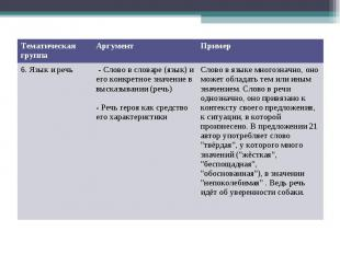 Тематическая группа Аргумент Пример 6. Язык и речь - Слово в словаре (язык) и ег