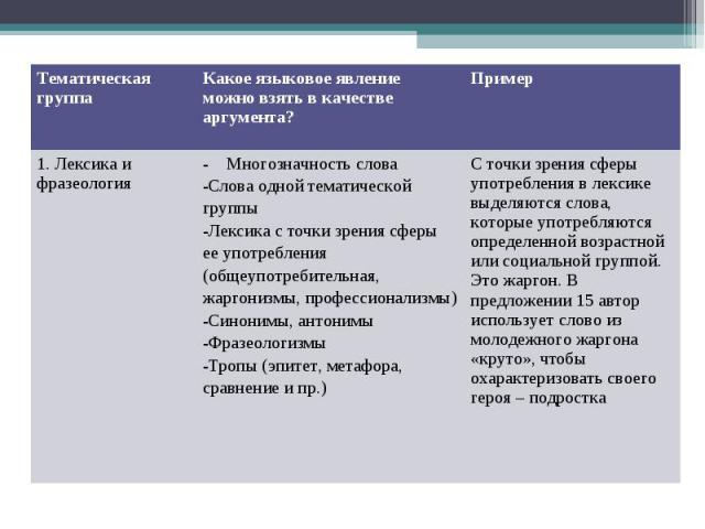 Тематическая группа Какое языковое явление можно взять в качестве аргумента? Пример 1. Лексика и фразеология - Многозначность слова Слова одной тематической группы Лексика с точки зрения сферы ее употребления (общеупотребительная, жаргонизмы, профес…