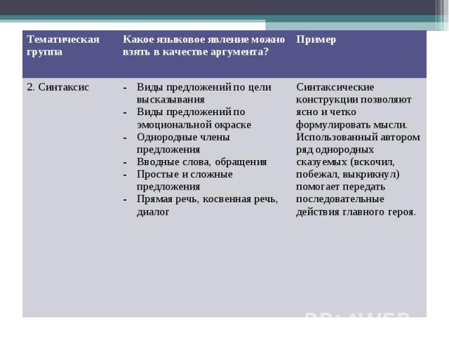 Тематическая группа Какое языковое явление можно взять в качестве аргумента? Пример 2. Синтаксис Виды предложений по цели высказывания Виды предложений по эмоциональной окраске Однородные члены предложения Вводные слова, обращения Простые и сложные …