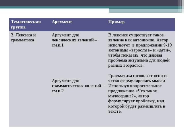 Тематическая группа Аргумент Пример 3. Лексика и грамматика Аргумент для лексических явлений – см.п.1 Аргумент для грамматических явлений – см.п.2 В лексике существует такое явление как антонимия. Автор использует в предложении 9-10 антонимы «взросл…