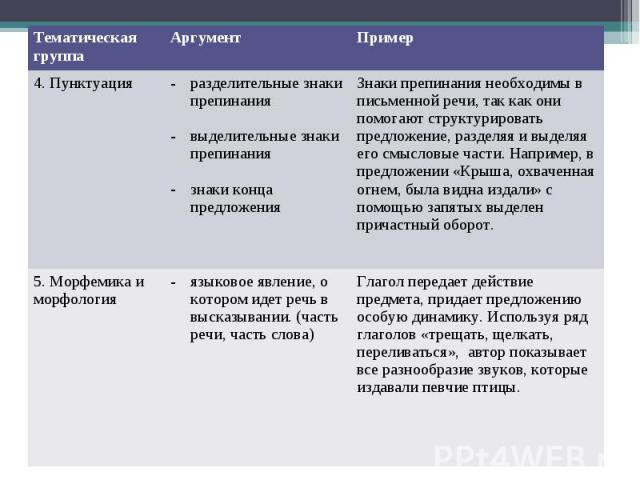 Тематическая группа Аргумент Пример 4. Пунктуация разделительные знаки препинания выделительные знаки препинания знаки конца предложения Знаки препинания необходимы в письменной речи, так как они помогают структурировать предложение, разделяя и выде…