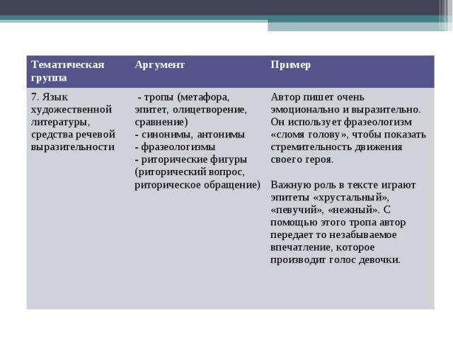 Тематическая группа Аргумент Пример 7. Язык художественной литературы, средства речевой выразительности - тропы (метафора, эпитет, олицетворение, сравнение) - синонимы, антонимы - фразеологизмы - риторические фигуры (риторический вопрос, риторическо…