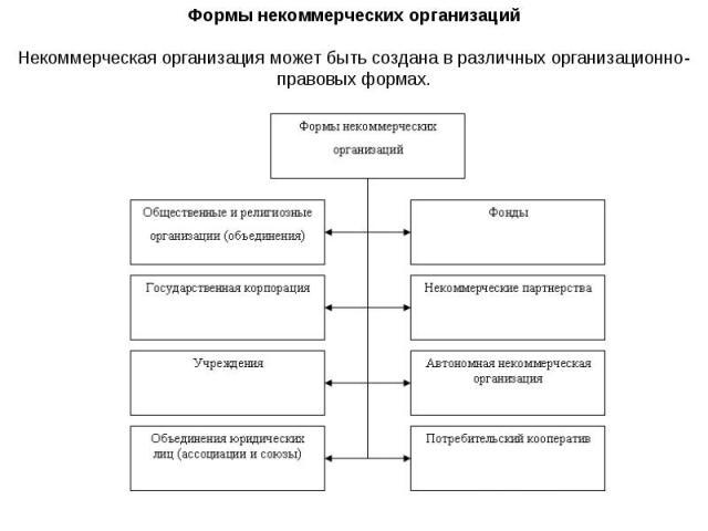 Формы некоммерческих организаций Некоммерческая организация может быть создана в различных организационно-правовых формах.