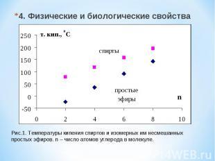 4. Физические и биологические свойства Рис.1. Температуры кипения спиртов и изом