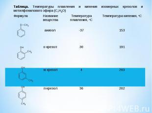 Формула Название вещества Температура плавления, oC Температура кипения, oC аниз