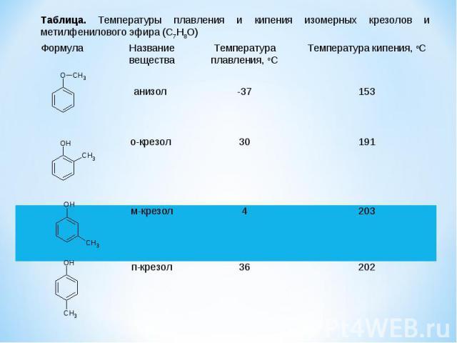 Формула Название вещества Температура плавления, oC Температура кипения, oC анизол -37 153 о-крезол 30 191 м-крезол 4 203 п-крезол 36 202 Таблица. Температуры плавления и кипения изомерных крезолов и метилфенилового эфира (C7H8O)