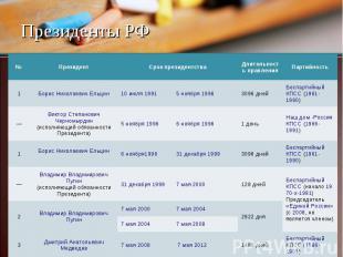 № Президент Срок президентства Длительность правления Партийность 1 Борис Никола