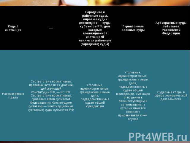 Суды I инстанции — Городские и районные суды, мировые судьи (последние — суды субъектов РФ, для которых апелляционной инстанцией являются районные (городские) суды) Гарнизонные военные суды Арбитражные суды субъектов Российской Федерации Рассматрива…