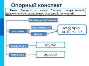 Опорный конспект Тип данных в Паскале Типы данных в языке Паскаль: вещественный,