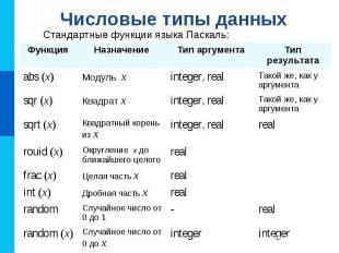 Числовые типы данных Стандартные функции языка Паскаль: Функция Назначение Тип а