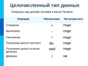 Целочисленный тип данных Операции над целыми числами в языке Паскаль: Операция О