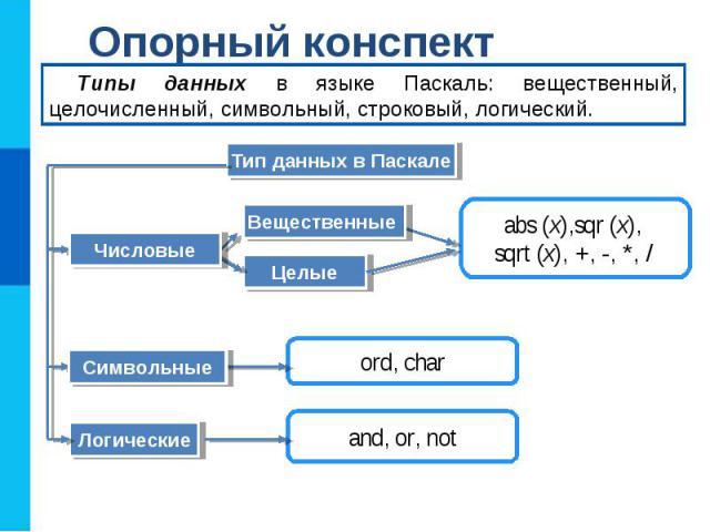 Опорный конспект Тип данных в Паскале Типы данных в языке Паскаль: вещественный, целочисленный, символьный, строковый, логический. Целые Логические abs (x),sqr (x), sqrt (x), +, -, *, / Числовые ord, char Символьные and, or, not Вещественные