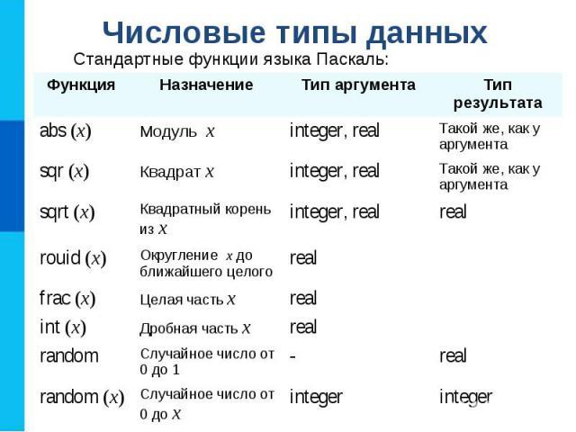 Числовые типы данных Стандартные функции языка Паскаль: Функция Назначение Тип аргумента Тип результата abs (x) Модуль x integer, real Такой же, как у аргумента sqr (x) Квадрат x integer, real Такой же, как у аргумента sqrt (x) Квадратный корень из …