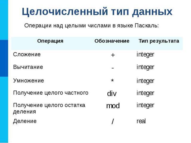 Целочисленный тип данных Операции над целыми числами в языке Паскаль: Операция Обозначение Тип результата Сложение + integer Вычитание - integer Умножение * integer Получение целого частного div integer Получение целого остатка деления mod integer Д…
