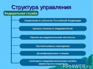 Федеральная служба Управления в субъектах Российской Федерации Центры гигиены и