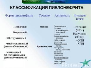 КЛАССИФИКАЦИЯ ПИЕЛОНЕФРИТА Сохранна (ФПс) Нарушена (ФПн): - ОПН - ХПН Активная ф