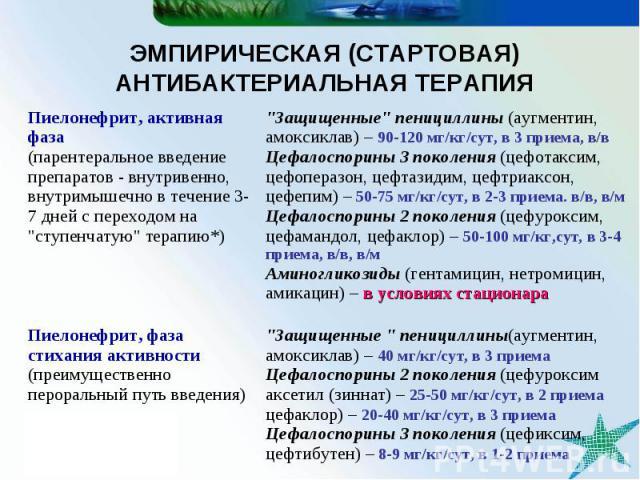 ЭМПИРИЧЕСКАЯ (СТАРТОВАЯ) АНТИБАКТЕРИАЛЬНАЯ ТЕРАПИЯ \