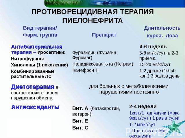 Длительность курса. Доза Препарат Вид терапии/ Фарм. группа 2-4 недели 1кап./1 год жизни (макс. 9кап./сут.) 1 раз в сутки 1-2 мг/кг/сут - При отсутствии оксалурии Вит. А (бетакаротин, ветарон) Вит. Е Вит. С Антиоксиданты для больных с метаболическим…