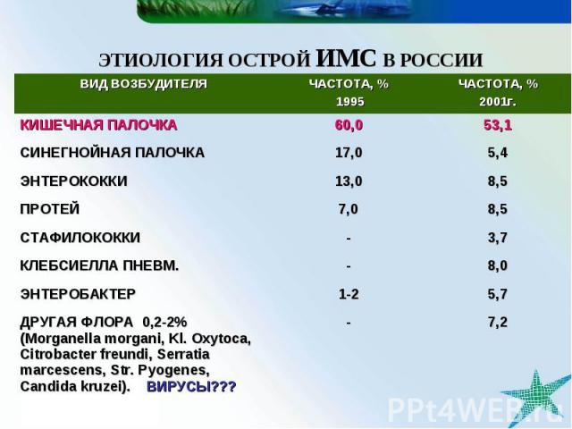 ЭТИОЛОГИЯ ОСТРОЙ ИМС В РОССИИ - 1-2 - - 7,0 13,0 17,0 60,0 ЧАСТОТА, % 1995 7,2 ДРУГАЯ ФЛОРА 0,2-2% (Morganella morgani, Kl. Oxytoca, Citrobacter freundi, Serratia marcescens, Str. Pyogenes, Candida kruzei). ВИРУСЫ??? 5,7 ЭНТЕРОБАКТЕР 8,0 КЛЕБСИЕЛЛА …