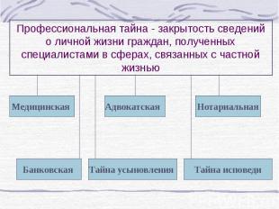 Медицинская Адвокатская Нотариальная Банковская Тайна усыновления Тайна исповеди