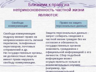 Свобода коммуникации Право на защиту персональных данных Свобода коммуникации по