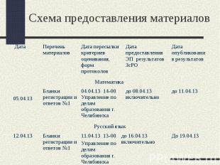 Русский язык До 19.04.13 до 16.04.13 включительно 11.04.13 13-00 Управление по д
