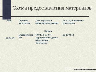 до 25.04.13 18.04.13 13-00 Управление по делам образования г. Челябинска Бланк о