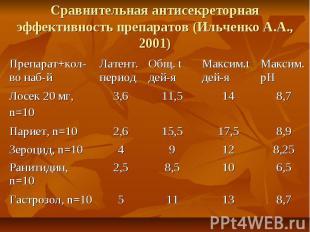 8,7 13 11 5 Гастрозол, n=10 6,5 10 8,5 2,5 Ранитидин, n=10 8,25 12 9 4 Зероцид,