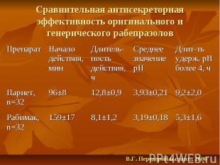 5,3±1,6 3,19±0,18 8,1±1,2 159±17 Рабимак, n=32 9,2±2,0 3,93±0,21 12,8±0,9 96±8 П