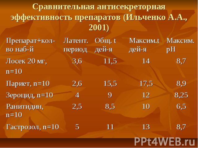 8,7 13 11 5 Гастрозол, n=10 6,5 10 8,5 2,5 Ранитидин, n=10 8,25 12 9 4 Зероцид, n=10 8,9 17,5 15,5 2,6 Париет, n=10 8,7 14 11,5 3,6 Лосек 20 мг, n=10 Максим. рН Максим.t дей-я Общ. t дей-я Латент. период Препарат+кол-во наб-й Сравнительная антисекре…