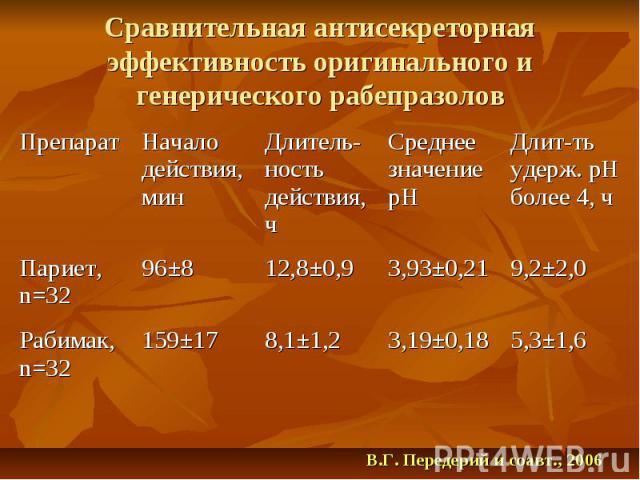 5,3±1,6 3,19±0,18 8,1±1,2 159±17 Рабимак, n=32 9,2±2,0 3,93±0,21 12,8±0,9 96±8 Париет, n=32 Длит-ть удерж. рН более 4, ч Среднее значение рН Длитель-ность действия, ч Начало действия, мин Препарат В.Г. Передерий и соавт., 2006 Сравнительная антисекр…