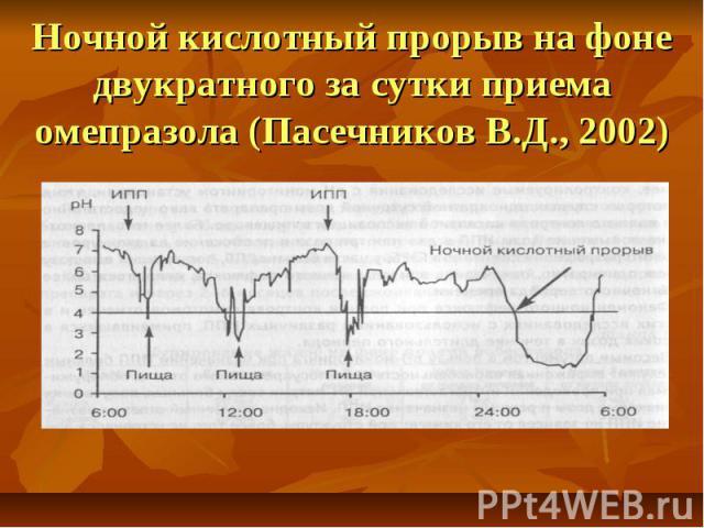 Ночной кислотный прорыв на фоне двукратного за сутки приема омепразола (Пасечников В.Д., 2002)