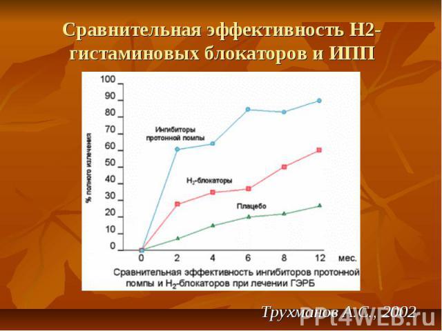 Сравнительная эффективность Н2-гистаминовых блокаторов и ИПП Трухманов А.С., 2002